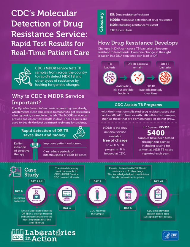 Infographic that provides details on CDC's Molecular Detection of Drug Resistance service; developed as part of the CDC Laboratories in Action graphic series.